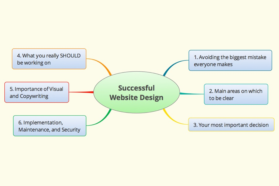 Wordflirt What to Know for a Successful Website Design - What to Know for a Successful Website Design Part 1