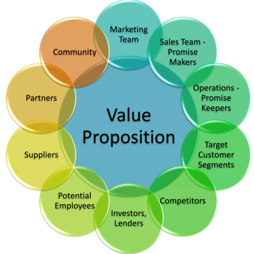 value proposition circles - Ten Audiences Which Matter to Your Value Proposition
